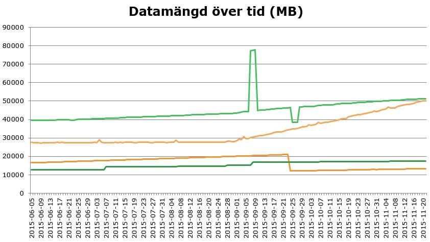 Diagram med databsers datamängd över tid.
